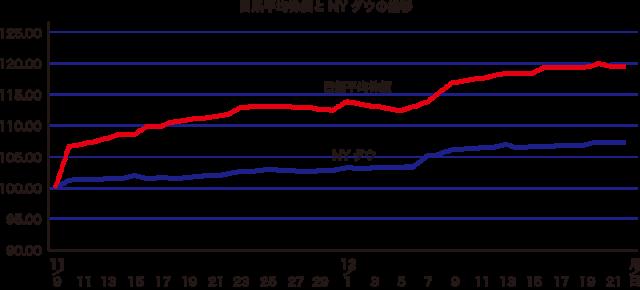 日系平均株価とNY ダウの推移