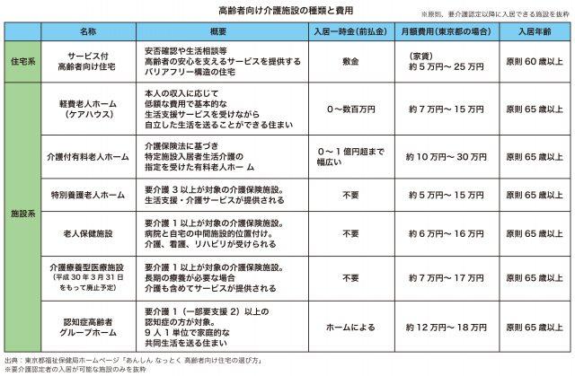 図_ローン2_高齢者介護施設の種類と費用
