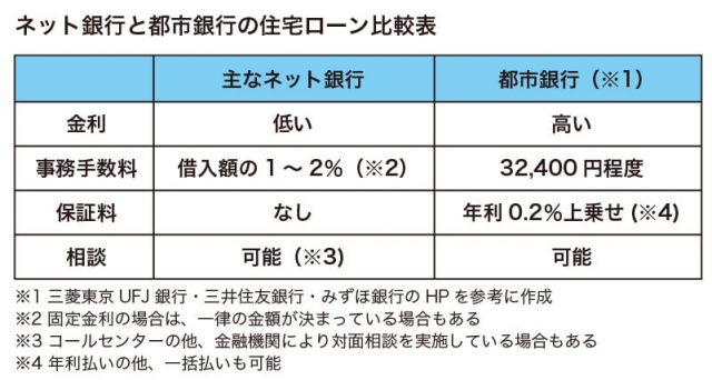 図_ローン1-1