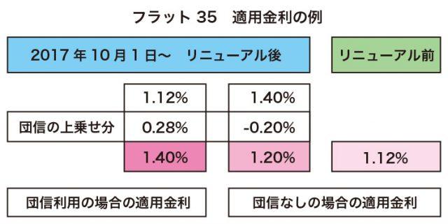 図_ローン2-1