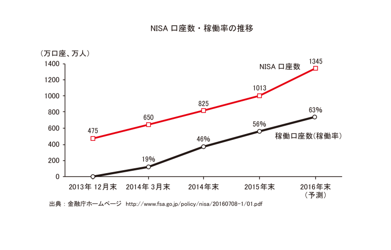 NISA 口座数・稼働率の推移