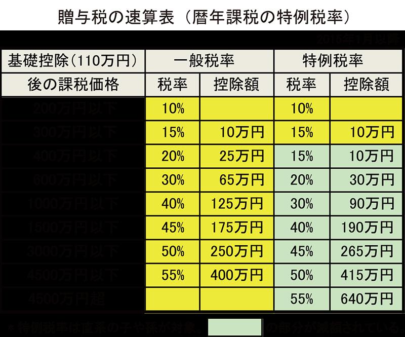 贈与税の速算表(暦年課税の特例税率)