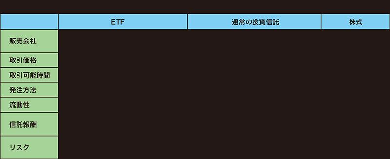 ETF と通常の投資信託、株式の主な特徴