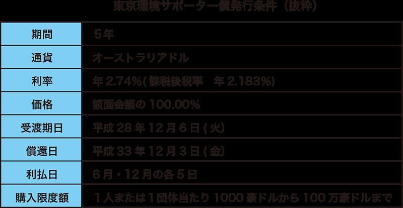 東京環境サポーター債発行条件(抜粋)
