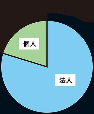 2016 年の株式売買シェア