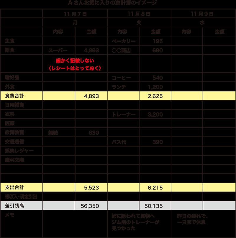 A-さんお気に入りの家計簿のイメージ