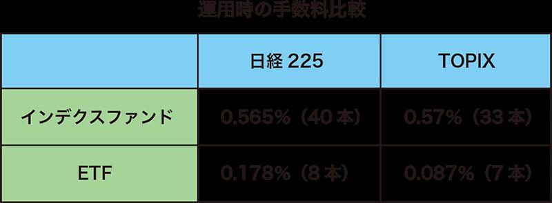 運用時の手数料比較