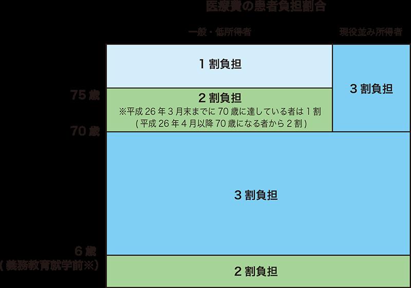 乳幼児等医療費助成制度 都道府県における実施状況(平成26 年4 月1 日現在)