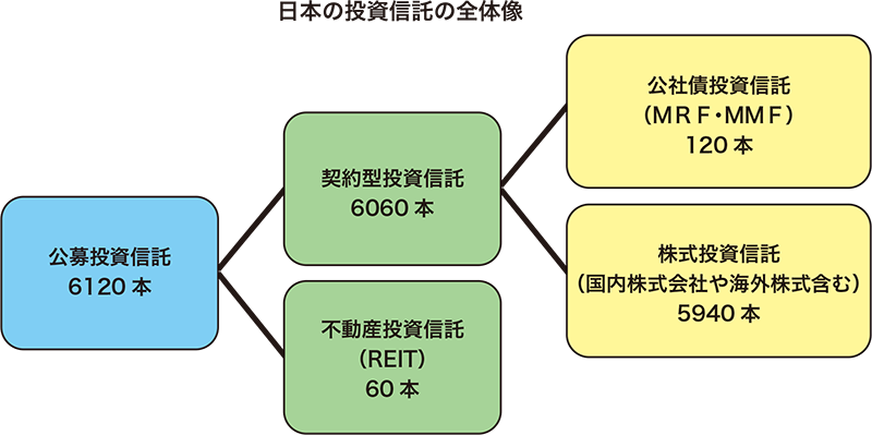 日本の投資信託の全体像