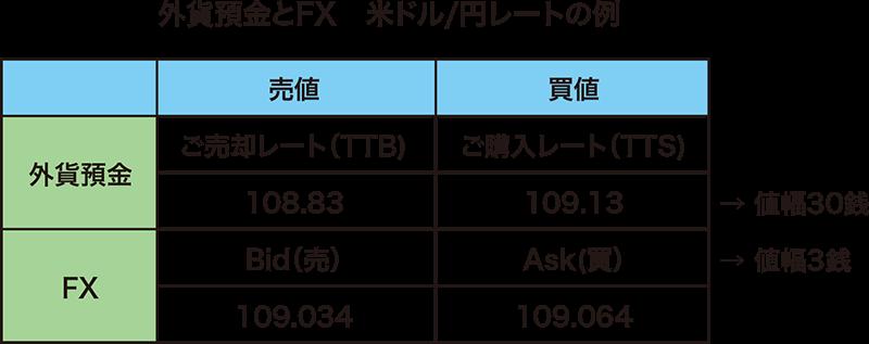 外貨預金とFX 米ドル円レートの例