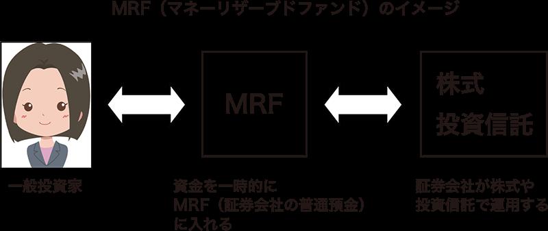 MRF(マネーリザーブドファンド)のイメージ