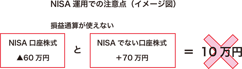 NISA-運用での注意点(イメージ図)