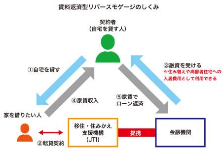 図_ローン11