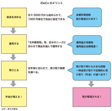 図_資産運用2