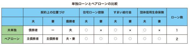 図_ローン1