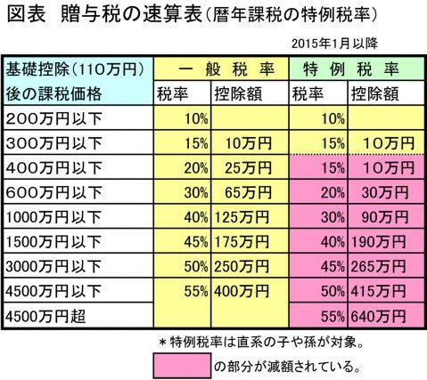 図表_贈与税の速算