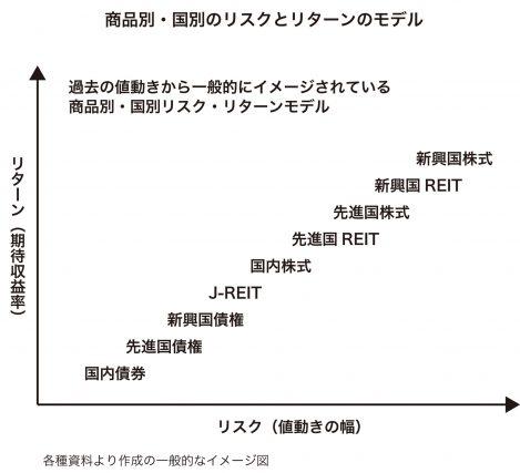 図_資産運用6