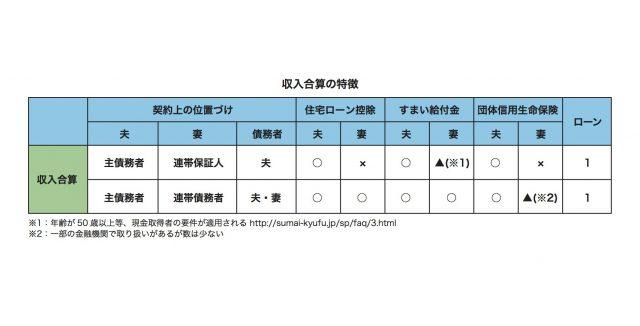 図表_ローン2