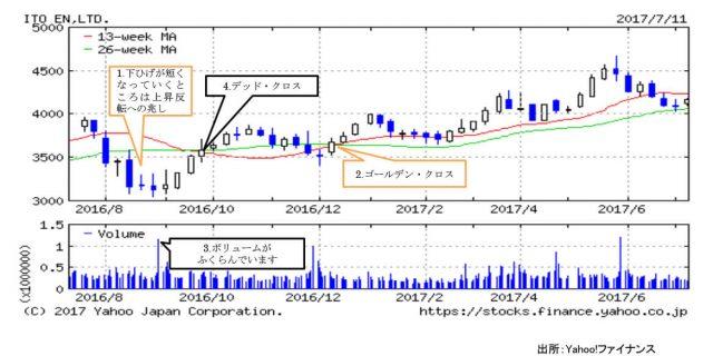 資産運用_図2-4_伊藤園
