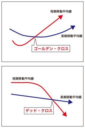 資産運用_図2-2&3_ゴールデン&デッドクロス