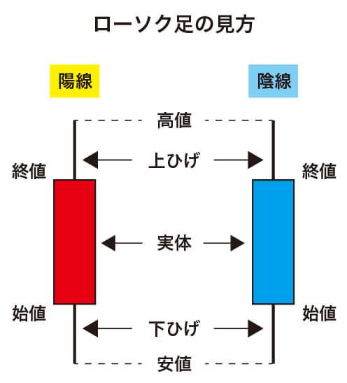 資産運用_図2-1_ローソク