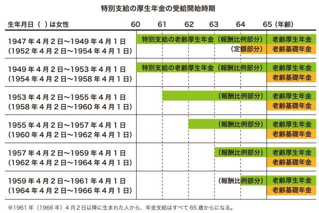 図3-特別支給の厚生年金の受給開始時期