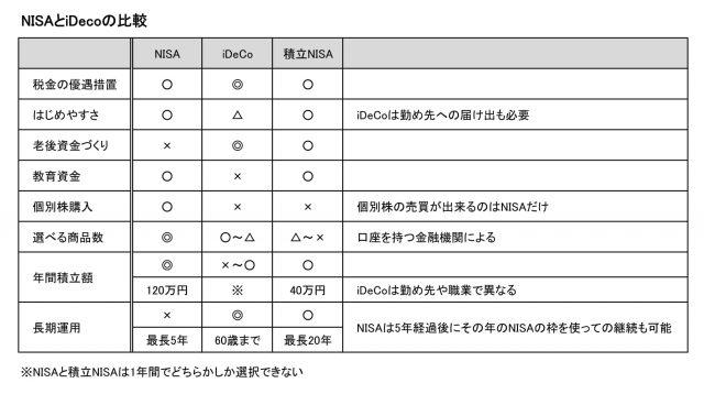 図表_NISA,iDeCo比較