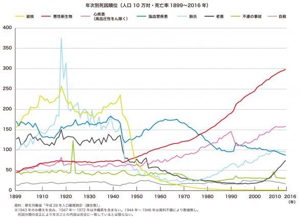 時代とともに変わってきた日本人...