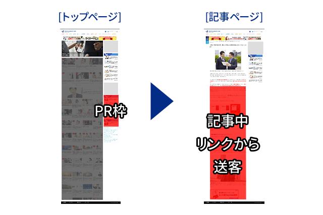 PR枠→記事中リンクから送客