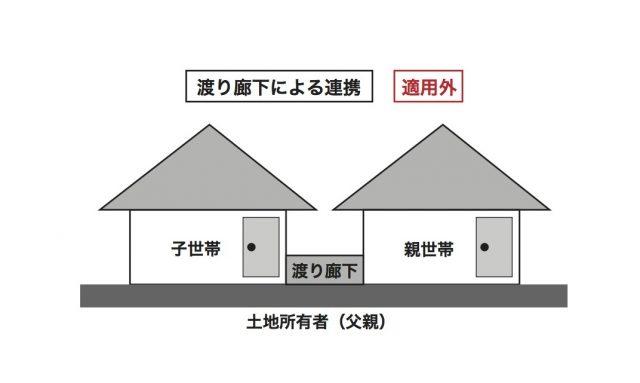 世帯 分離 固定 資産 税