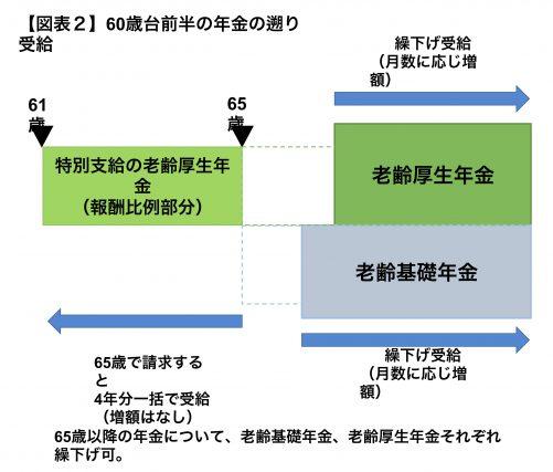 特別 支給 の 老齢 厚生 年金 一括 特別支給の老齢厚生年金を受給するときの手続き|日本年金機構