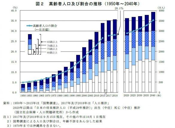 超高齢社会」に突入する 2025年 ...