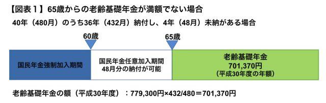 老齢 基礎 年金 【老齢基礎年金】仕組みと計算方法...