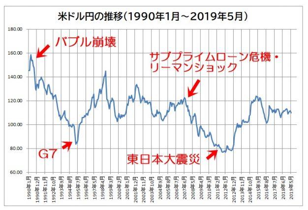 推移 円 相場