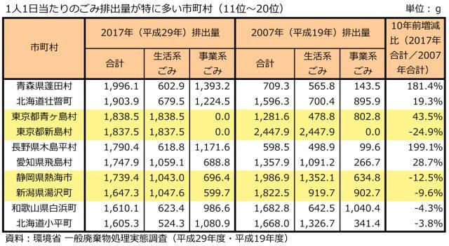 ごみの排出量が最も多い市町村って? 上位に北海道と東京がランクインする理由|ファイナンシャルフィールド