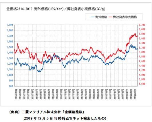 マテリアル 金 価格 三菱