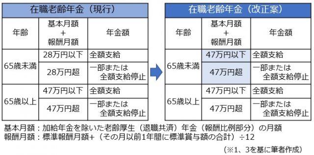 関連 改革 年金 法案 制度