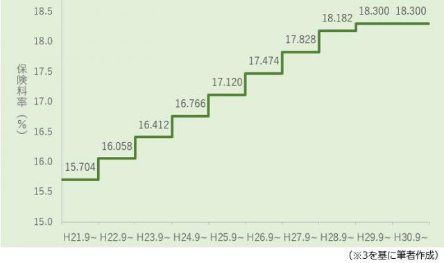 過去10年間で年金保険料は増えている? 減っている ...