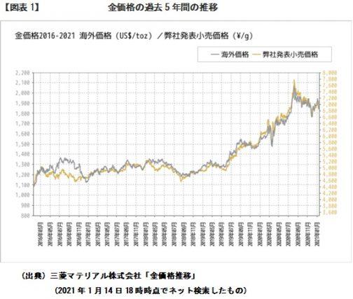 金 の 価格 チャート